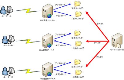 PDF Server Web変換画面