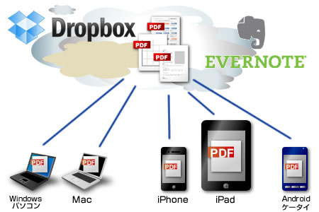 iPhone、iPad、AndroidケータイでPDFを閲覧