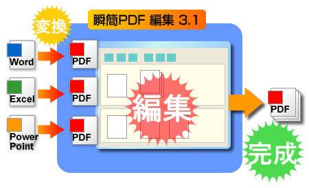 瞬簡PDF 編集 3.1のイメージ