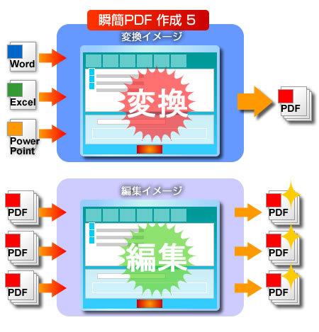瞬簡PDF 作成 5のイメージ