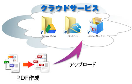 SkyDriveやGoogle DriveにPDFをアップロード