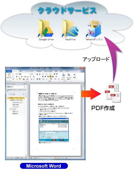 今表示しているWordやExcelのフィルを即 PDFに出力して、クラウドサービスにアップロード