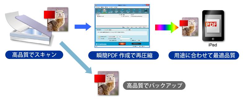 瞬簡PDF 作成 の再圧縮機能で最適化