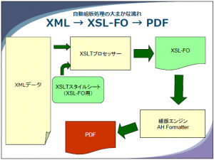 XML→XSL-FO→PDF