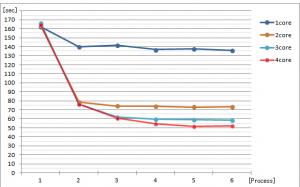 コア数ごとの並列プロセス数と処理時間の関係