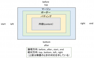 border-model