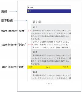 start-indent-sample1