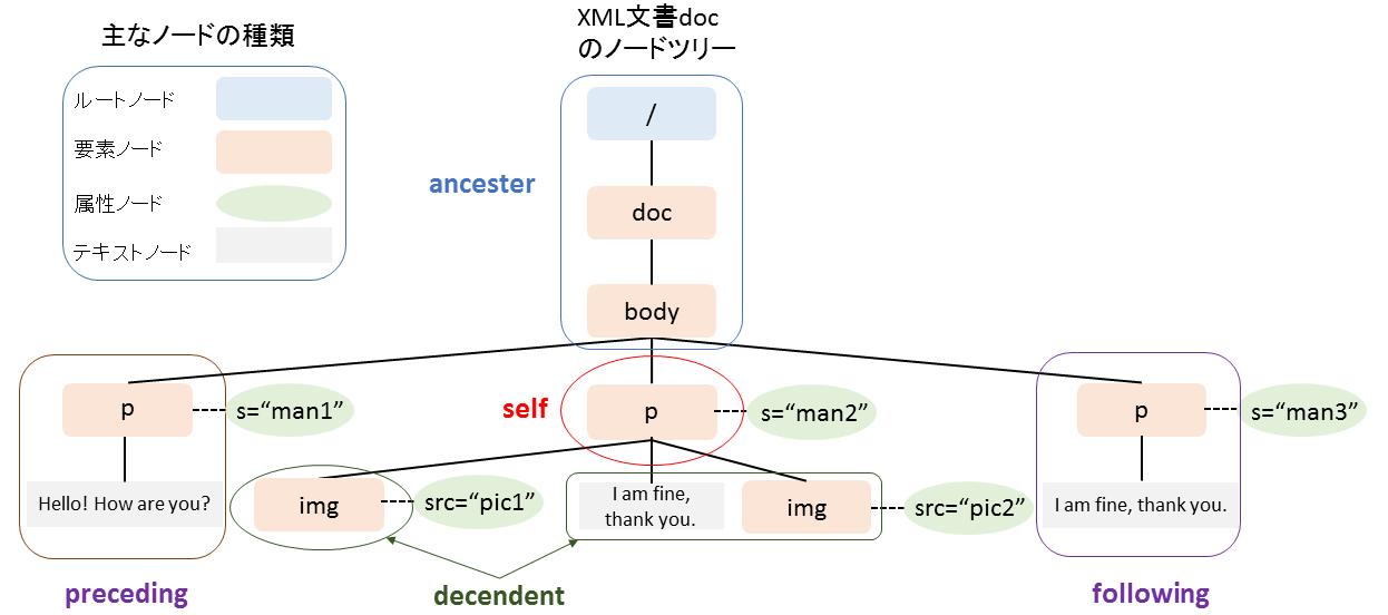 XSLT2