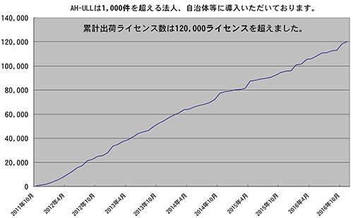 ahull_graph
