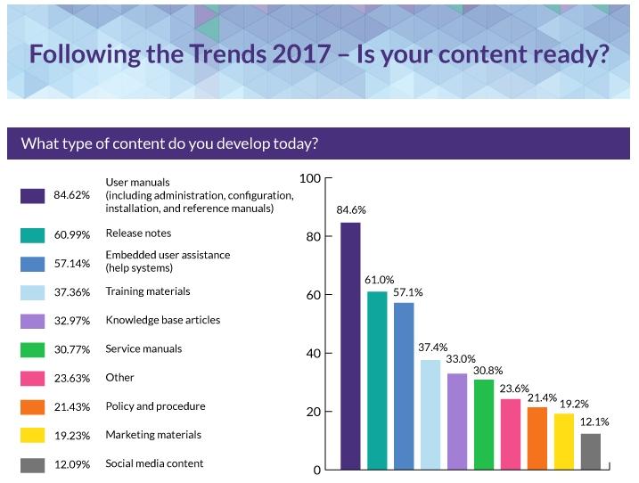 Trend Survey01