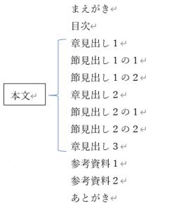 本の目次構成の簡単な例