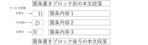 ラベルの文字(数字)の配置
