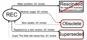 W3C勧告の放棄