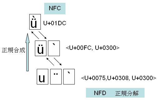 NFD-NFC.PNG