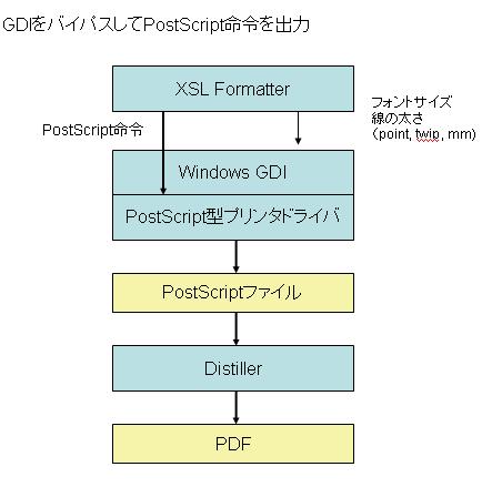 DirectPostScript.PNG
