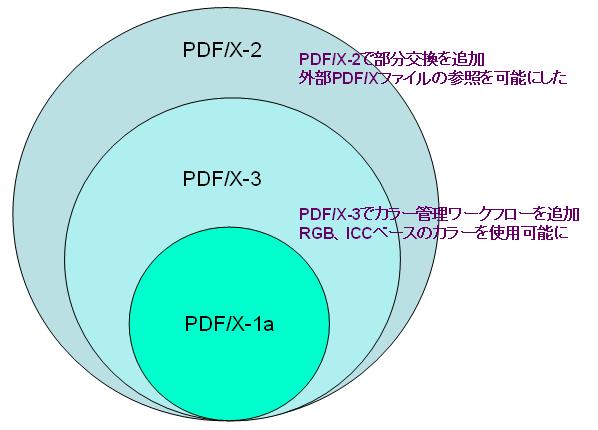 PDF-X-comparison.PNG
